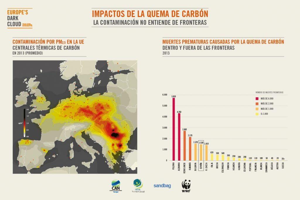 carbón salud Europa