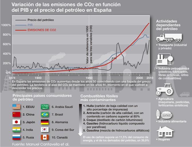 emisiones b